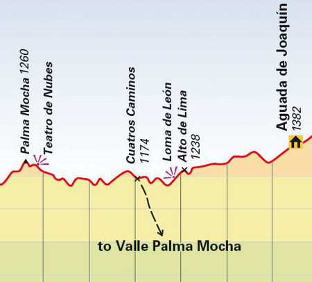Cuba - Pico Turquino mapa trekingowa 1:50 000 CLIMBING-MAP (3)